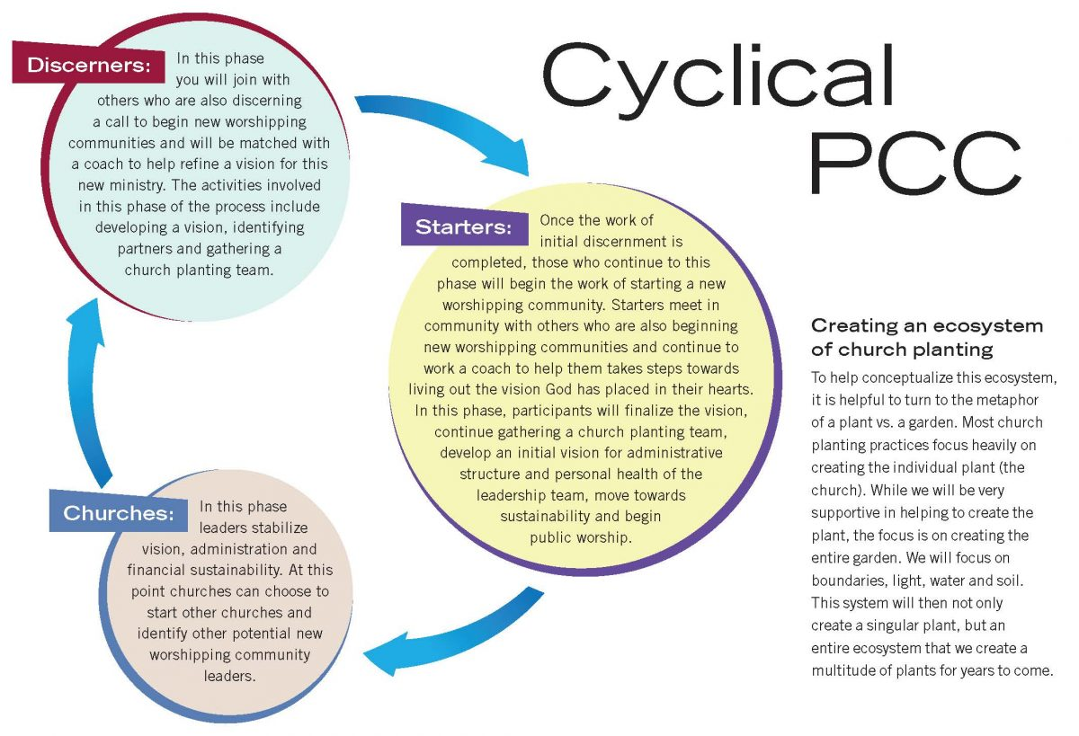 A diagram of the Cyclical PCC showing Discerners, Starters and Churches
