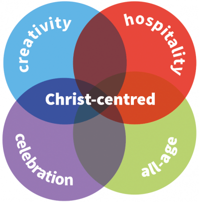 Messy Church values diagram