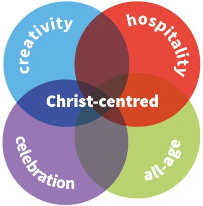 Messy Church values diagram